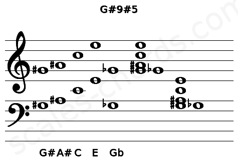Musical staff for the G#9#5 chord