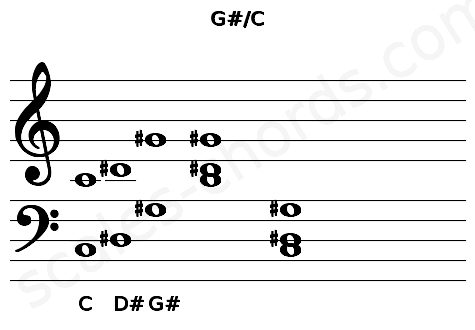 Musical staff for the G#/C chord
