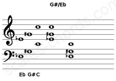 Musical staff for the G#/Eb chord