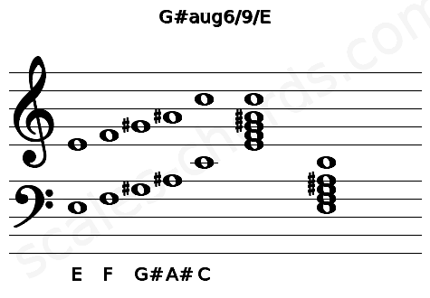 Musical staff for the G#aug6/9/E chord