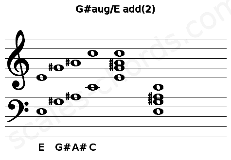 Musical staff for the G#aug/E add(2) chord