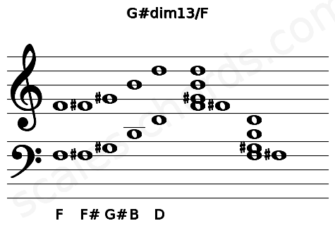 Musical staff for the G#dim13/F chord