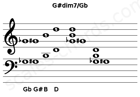 Musical staff for the G#dim7/Gb chord