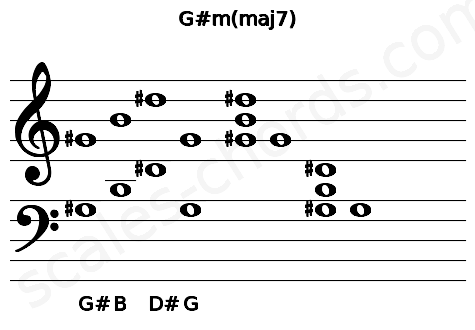 Musical staff for the G#m(maj7) chord
