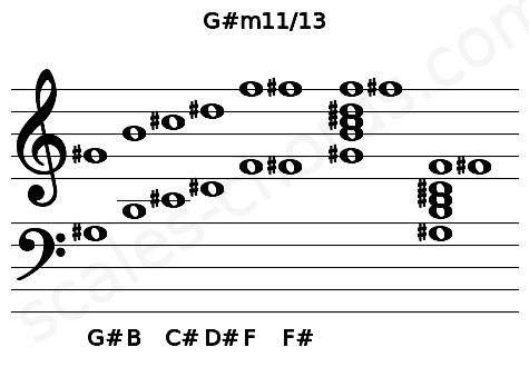 Musical staff for the G#m11/13 chord