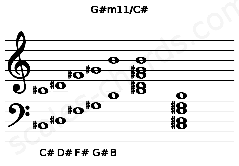 Musical staff for the G#m11/C# chord