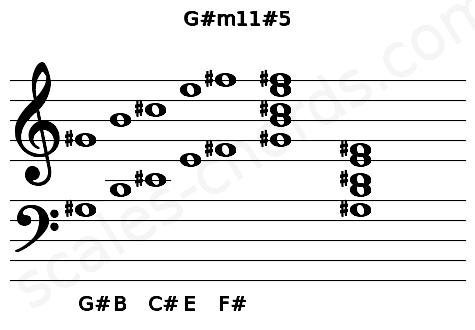Musical staff for the G#m11#5 chord