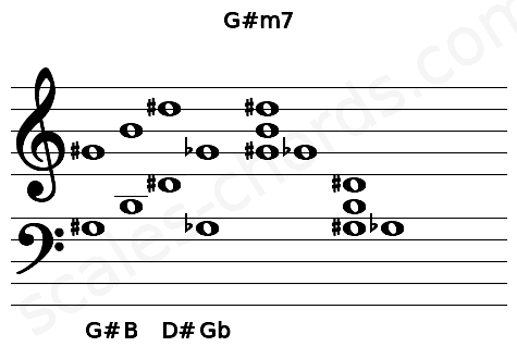 Musical staff for the G#m7 chord