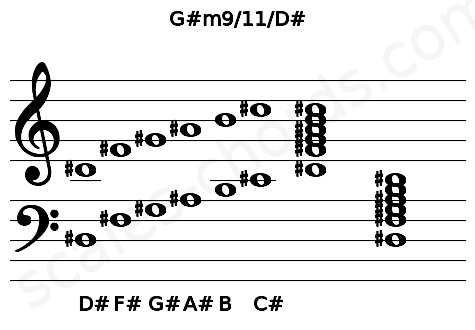 Musical staff for the G#m9/11/D# chord
