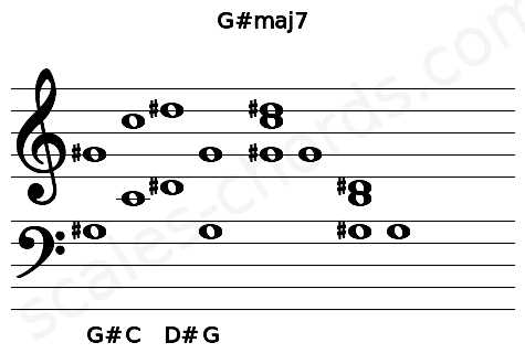 Musical staff for the G#maj7 chord