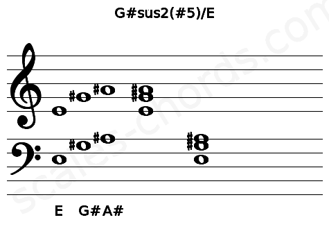 Musical staff for the G#sus2(#5)/E chord