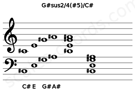 Musical staff for the G#sus2/4(#5)/C# chord