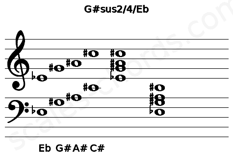 Musical staff for the G#sus2/4/Eb chord