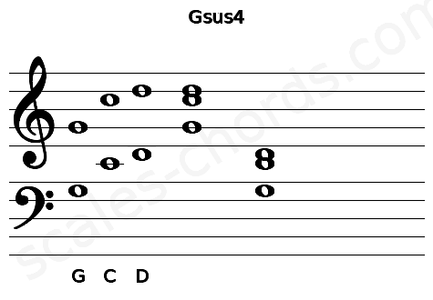 Musical staff for the Gsus4 chord