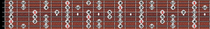 aeolian scale on key A#/Bb for Guitar