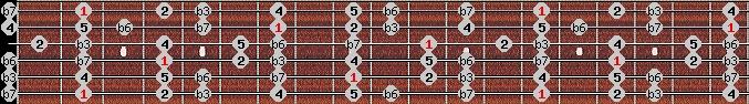 aeolian scale on key F#/Gb for Guitar