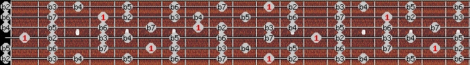 altered scale on key D#/Eb for Guitar