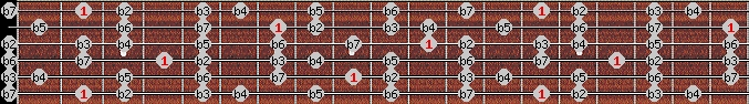 altered scale on key F#/Gb for Guitar