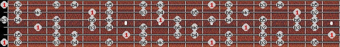 altered bb7 scale on key E for Guitar