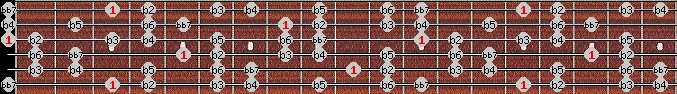altered bb7 scale on key G for Guitar