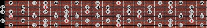 arabian scale on key D#/Eb for Guitar