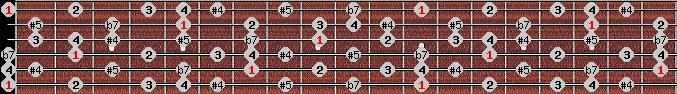 arabian scale on key E for Guitar