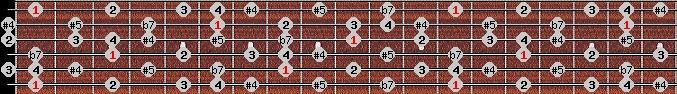 arabian scale on key F for Guitar