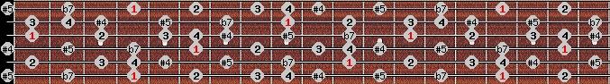 arabian scale on key G#/Ab for Guitar