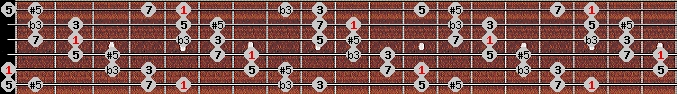 augmented scale on key A for Guitar