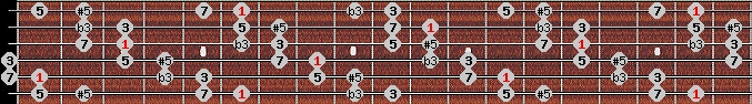augmented scale on key A#/Bb for Guitar