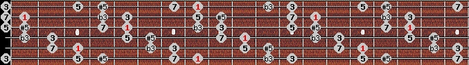 augmented scale on key C for Guitar