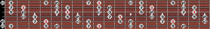 augmented scale on key C#/Db for Guitar