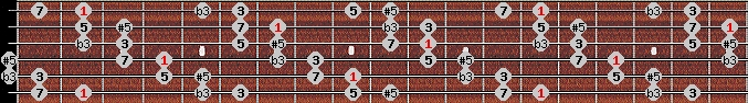augmented scale on key F#/Gb for Guitar