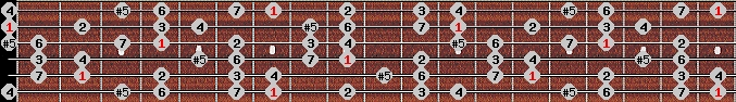 augmented ionian scale on key B for Guitar