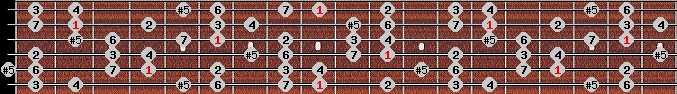 augmented ionian scale on key C#/Db for Guitar