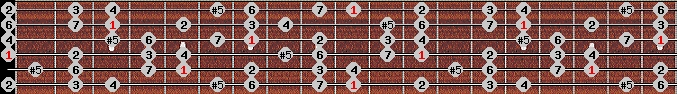 augmented ionian scale on key D for Guitar