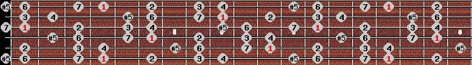 augmented ionian scale on key G#/Ab for Guitar