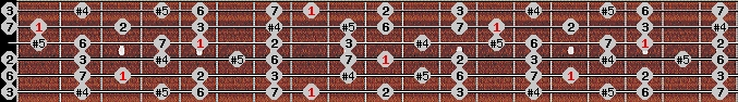 augmented lydian scale on key C for Guitar