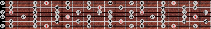 augmented lydian scale on key G#/Ab for Guitar