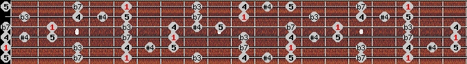 blues scale on key A for Guitar