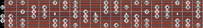 byzantine scale on key A#/Bb for Guitar