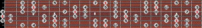 byzantine scale on key D for Guitar