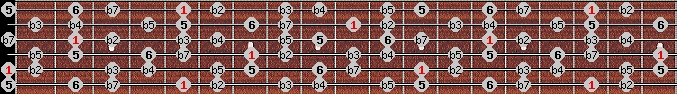 diminished (halftone - wholetone) scale on key A for Guitar