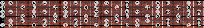 diminished (halftone - wholetone) scale on key A#/Bb for Guitar