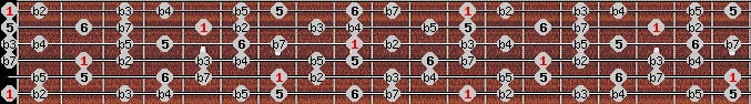 diminished (halftone - wholetone) scale on key E for Guitar