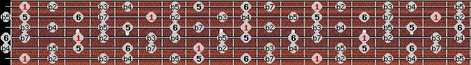 diminished (halftone - wholetone) scale on key F for Guitar