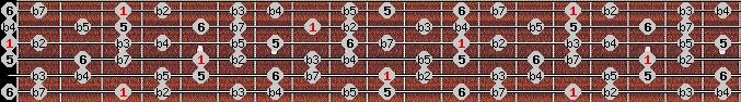 diminished (halftone - wholetone) scale on key G for Guitar