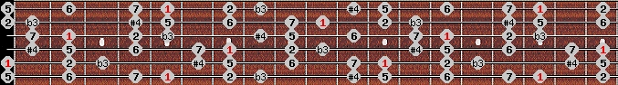 diminished lydian scale on key A for Guitar