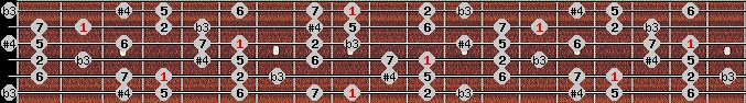 diminished lydian scale on key C#/Db for Guitar