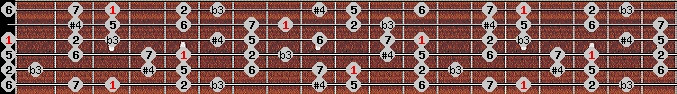 diminished lydian scale on key G for Guitar